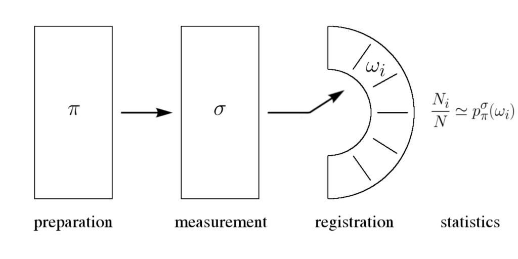 Kvanttimekaniikan peruskysymyksiä: yhteismittauksista ja epätarkkuuksista