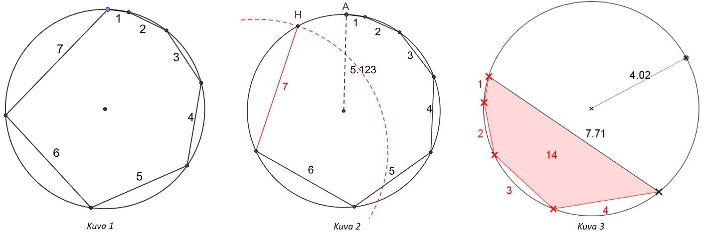 Sykliset monikulmiot 1234…