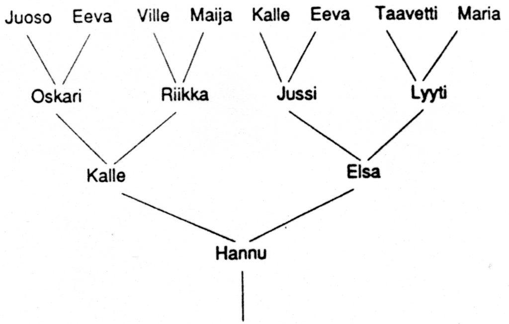 Viivapiirros neljätasoisesta sukupuu, jossa nimetty kullekin ihmiselle äiti ja isä