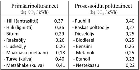 Taulukko, jossa hiilidioksidipäästöjen arvoja eri polttoaineiden käytöstä. Eniten päästöjä aiheuttavat hiili, turve ja metsähake. Vähiten nestekaasu ja etanoli.