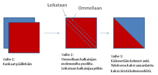 Kaavakuva kahdesta kolmiosta koostuvan neliön ompeluun